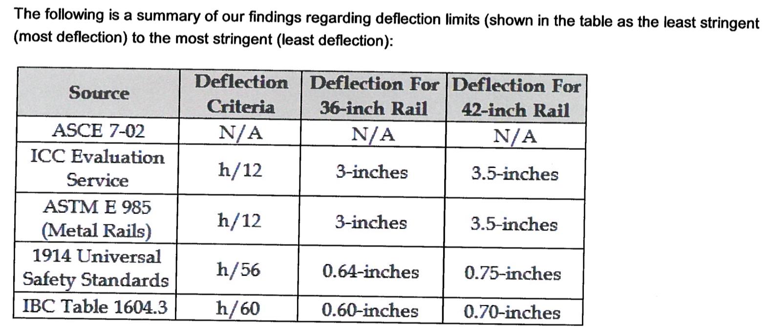 Deflection Limits for Glass Rail & Glass Wind Screens